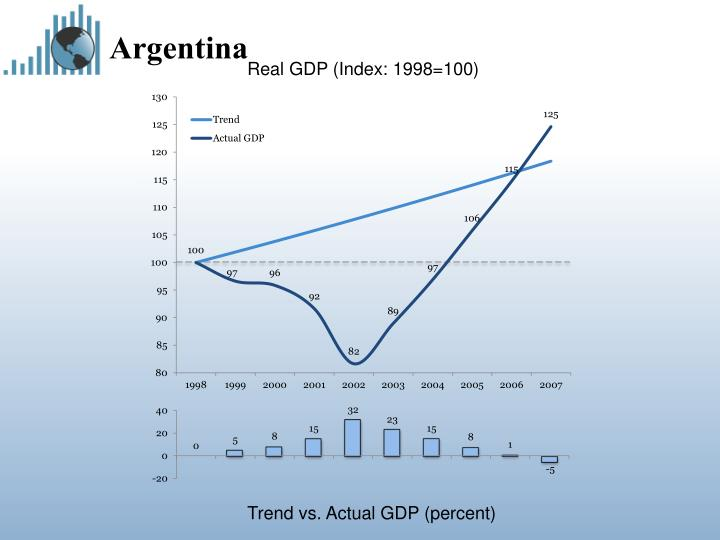 Real GDP (Index: 1998=100)