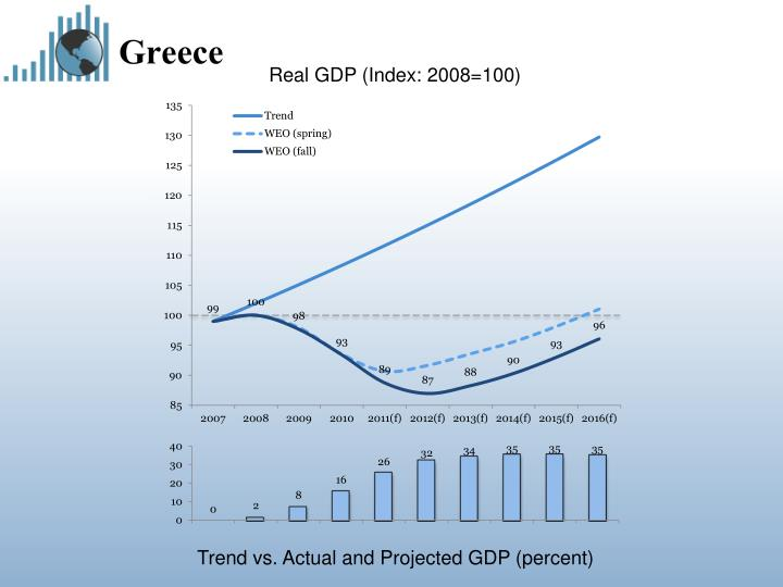 Real GDP (Index: 2008=100)