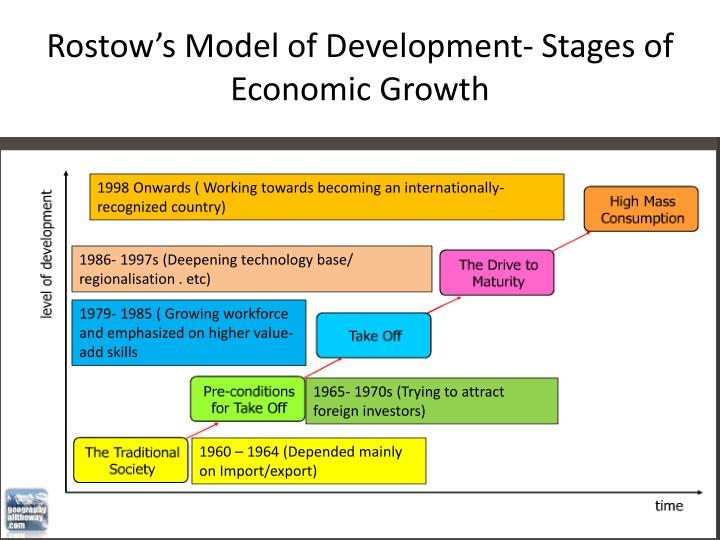 rostow s stages of growth model 3 the solow model is also included among linear stages theories rostow's  stages of growth-the stages of growth model of development was propounded.