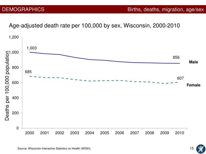 Births, deaths, migration, age/sex