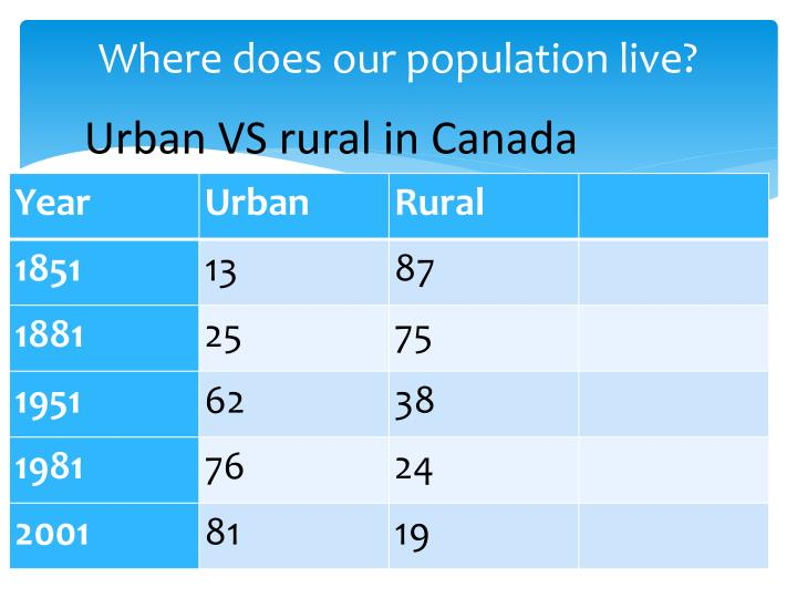 Where does our population live