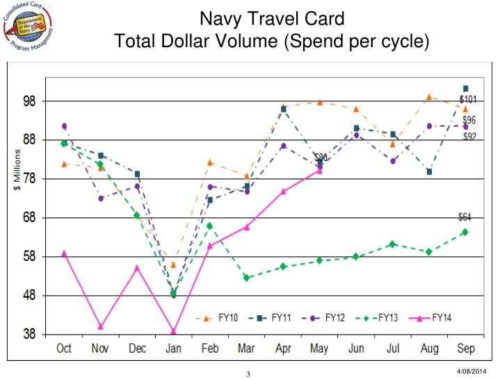 Navy travel card total dollar volume spend per cycle