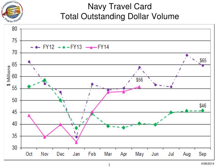 Navy travel card total outstanding dollar volume