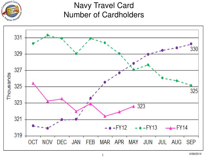 Navy Travel Card