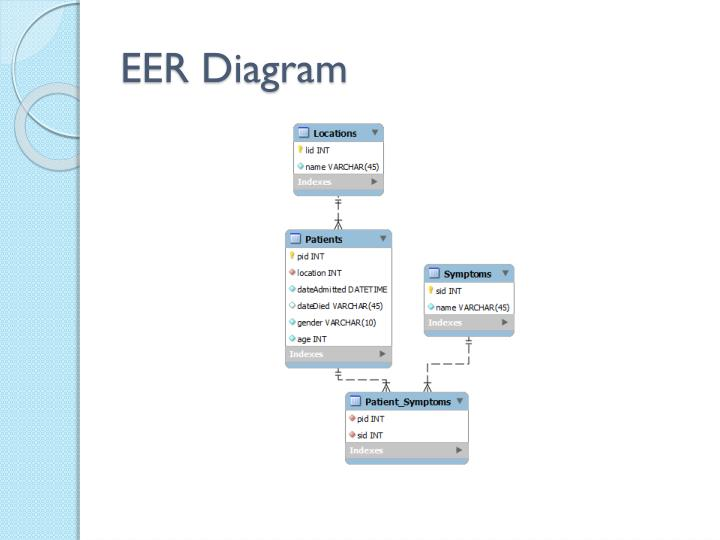 EER Diagram
