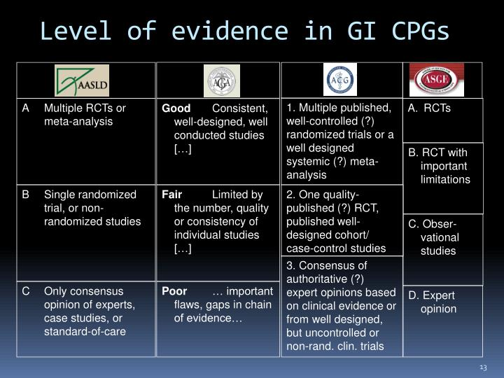 Level of evidence in GI CPGs