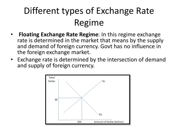Different types of Exchange Rate Regime
