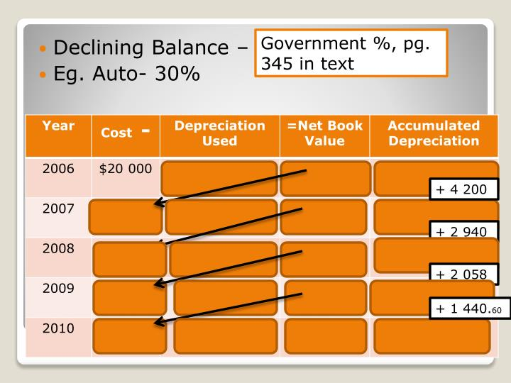 Declining Balance –