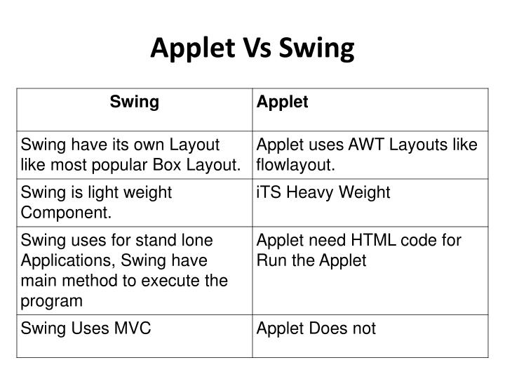 Applet Vs