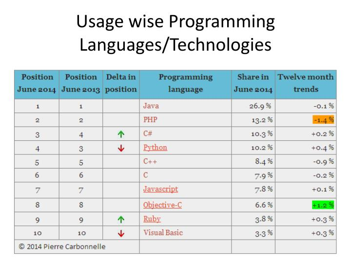 Usage wise Programming Languages/Technologies