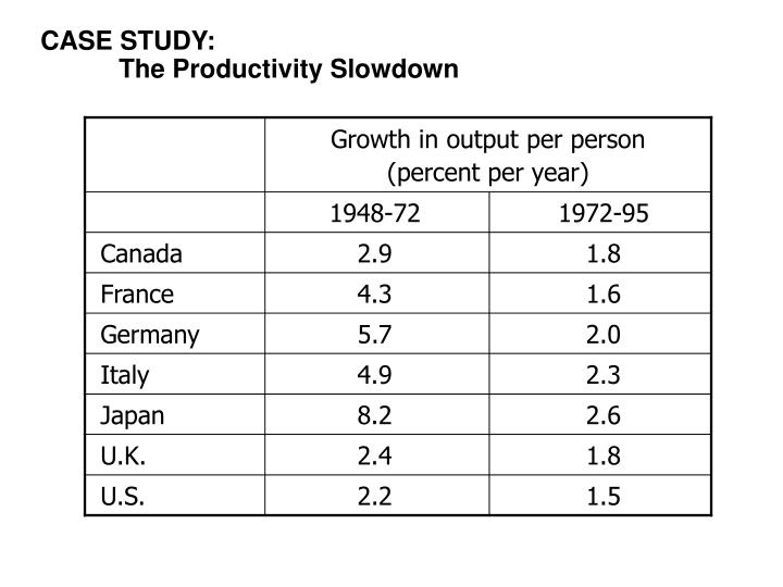 Growth in output per person