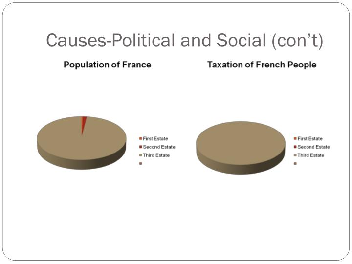 Causes-Political and Social (con't)