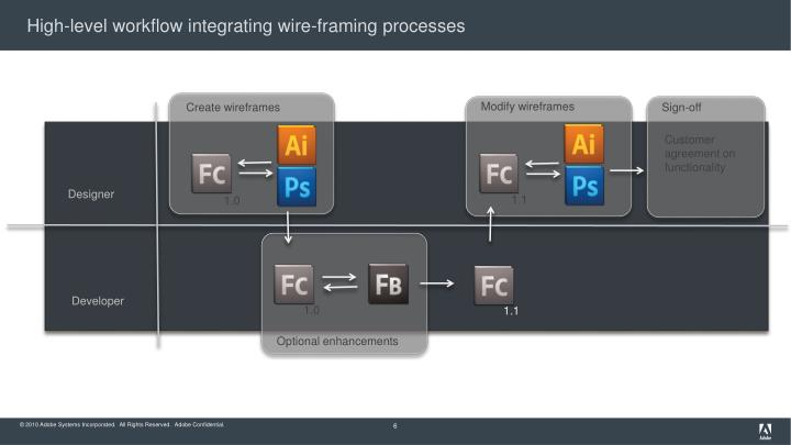 High-level workflow integrating wire-framing processes