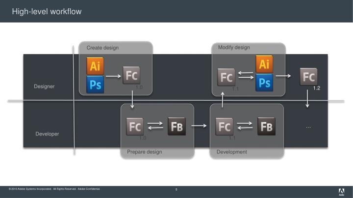 High-level workflow