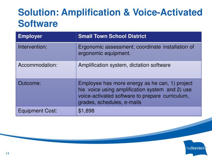 Solution: Amplification & Voice-Activated Software