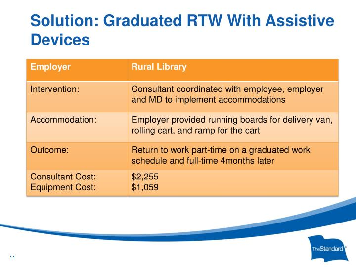 Solution: Graduated RTW With Assistive Devices