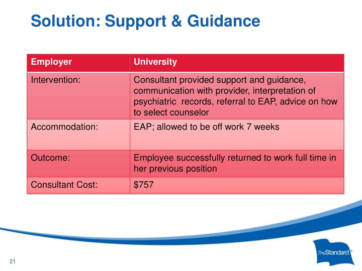 Solution: Support & Guidance