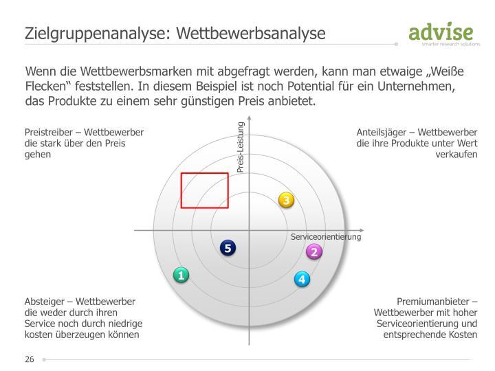 Zielgruppenanalyse: Wettbewerbsanalyse