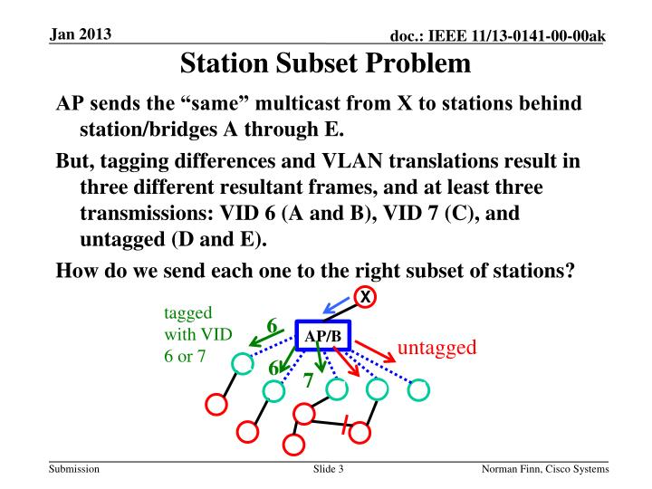 Station Subset Problem