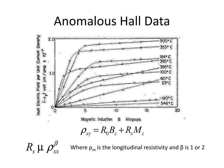 Anomalous Hall Data