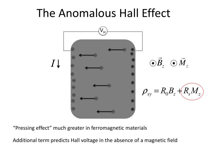 The Anomalous Hall Effect