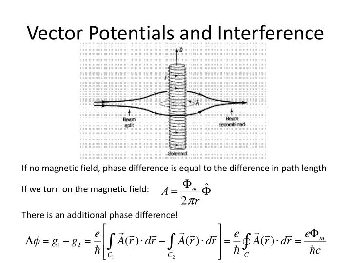 Vector Potentials and Interference