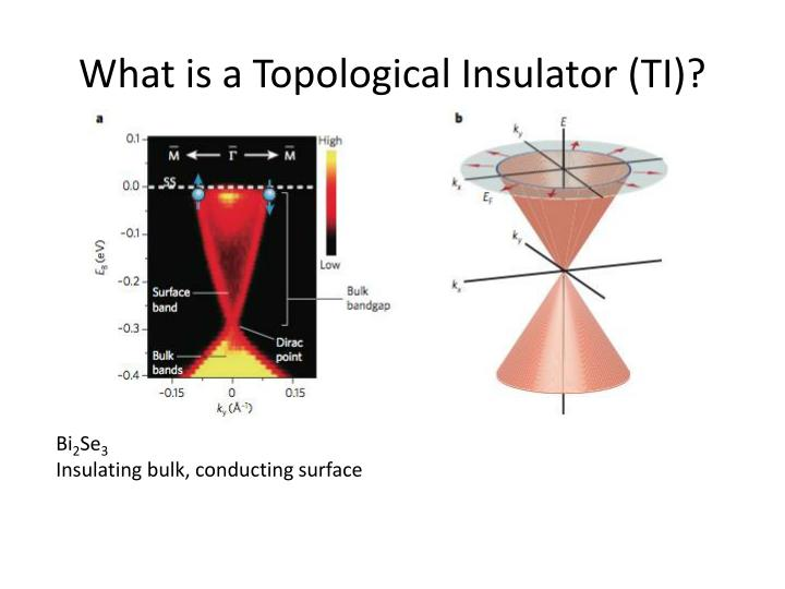 What is a Topological Insulator (TI)?