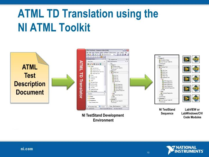 ATML TD Translation using the