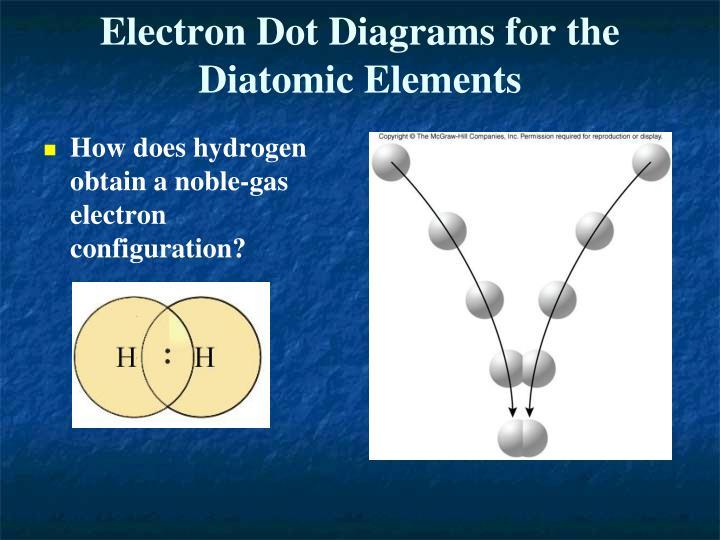 Electron Dot Diagrams for the