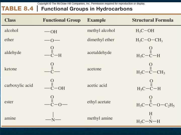 Functional Groups in Hydrocarbons