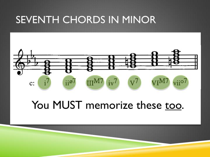 Seventh Chords in Minor