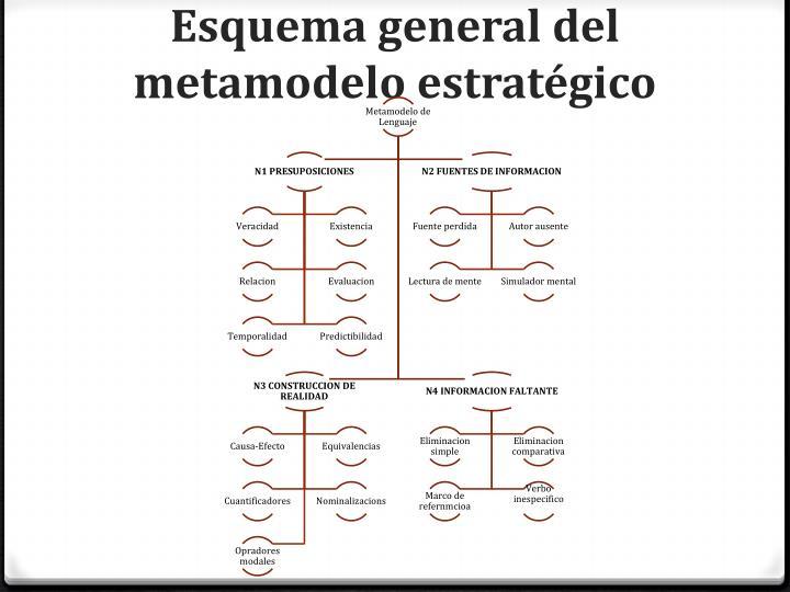 Esquema general del metamodelo estratégico