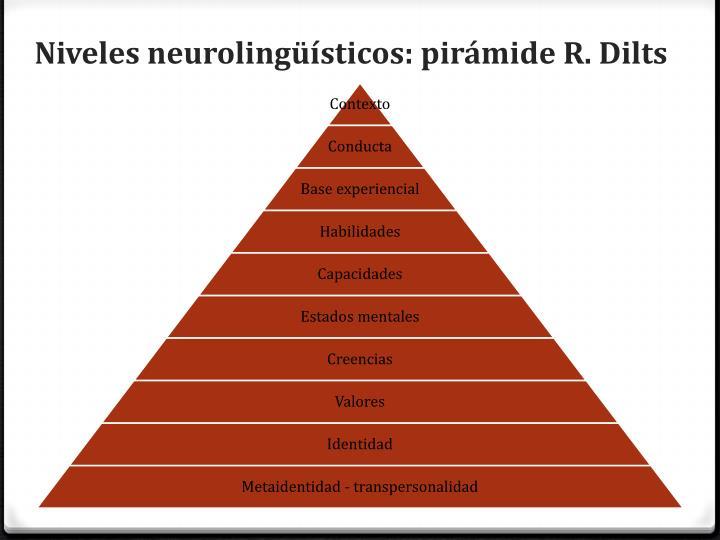 Niveles neurolingüísticos: pirámide R.
