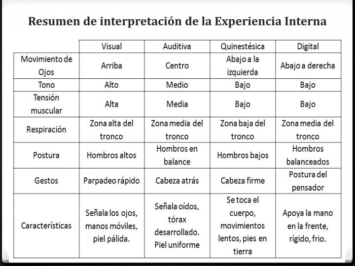 Resumen de interpretación de la Experiencia Interna