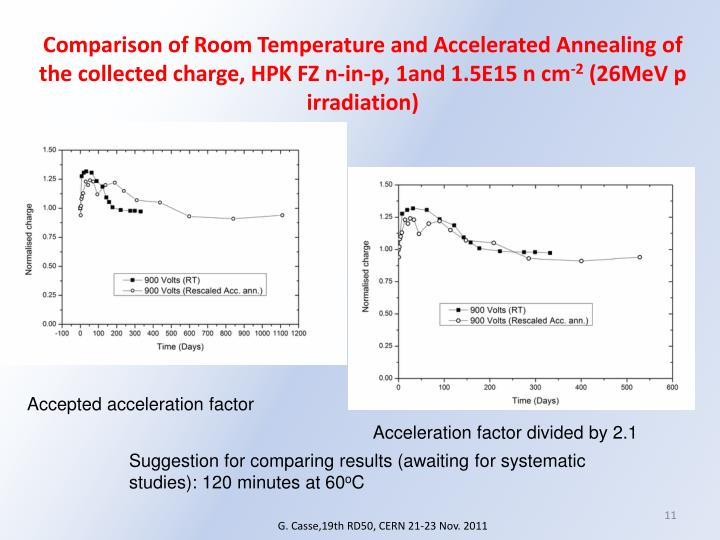 Comparison of Room Temperature and Accelerated Annealing