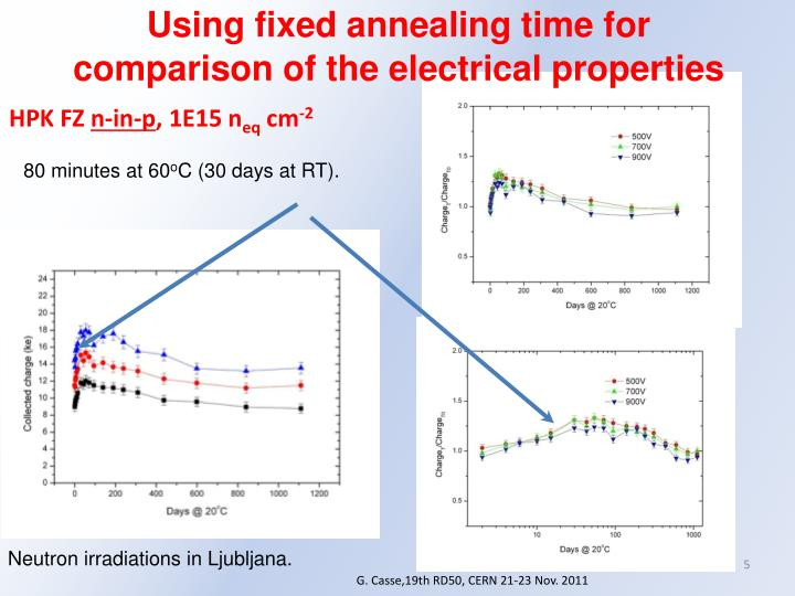 Using fixed annealing time for comparison of the electrical properties