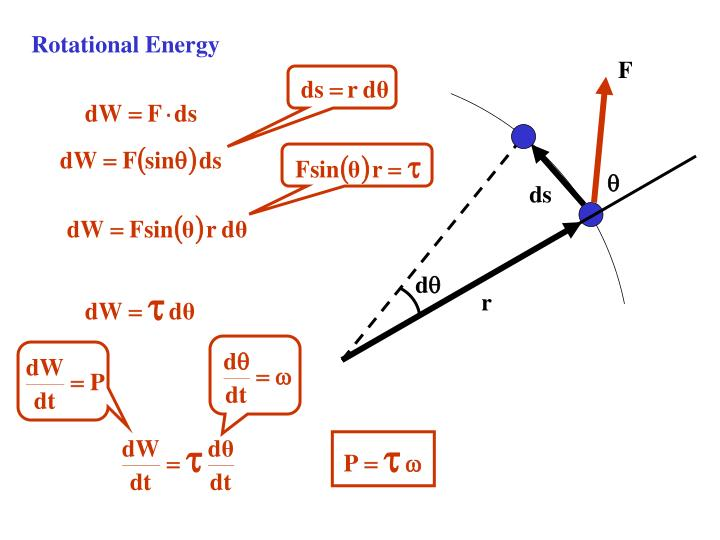 Rotational Energy