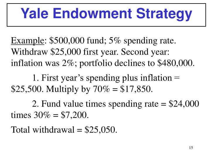 Yale Endowment Strategy