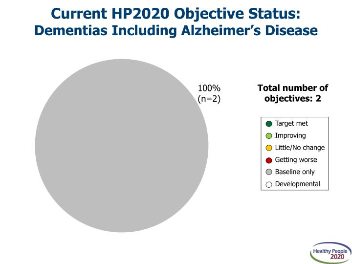 Current HP2020 Objective Status: