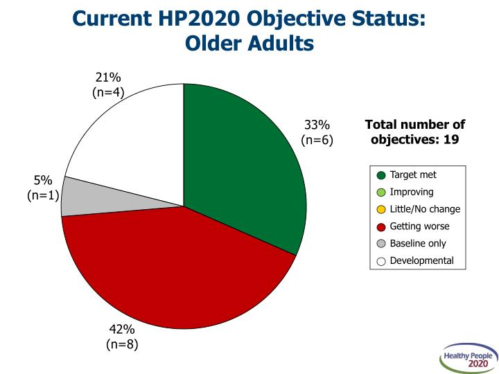 Current hp2020 objective status older adults