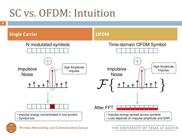 SC vs. OFDM: Intuition