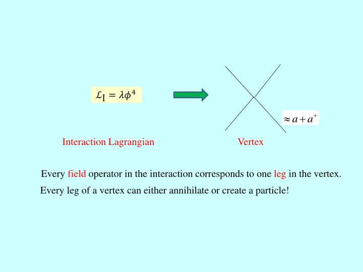 Interaction Lagrangian