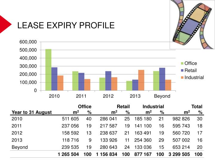 LEASE EXPIRY PROFILE