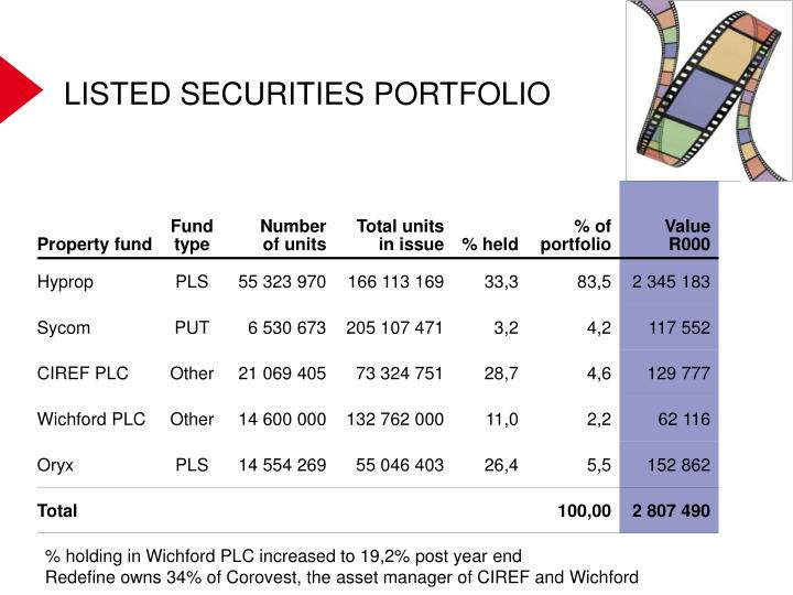 LISTED SECURITIES PORTFOLIO