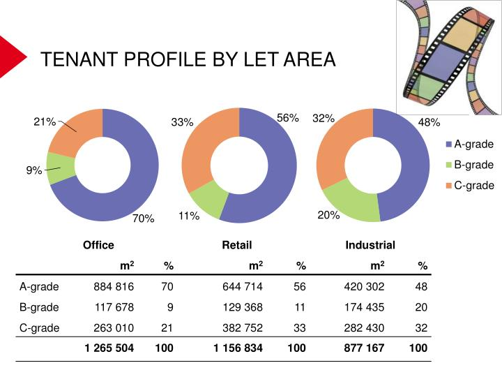 TENANT PROFILE BY LET AREA