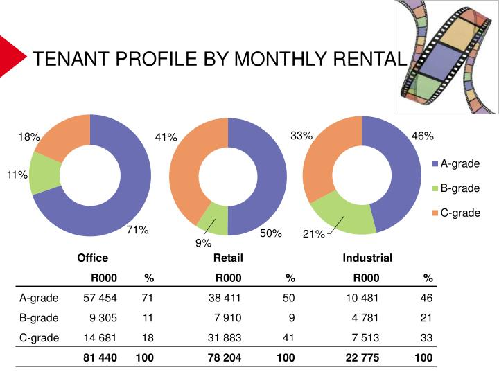 TENANT PROFILE BY MONTHLY RENTAL