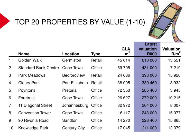TOP 20 PROPERTIES BY VALUE (1-10)