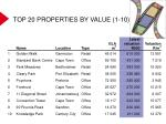 top 20 properties by value 1 10
