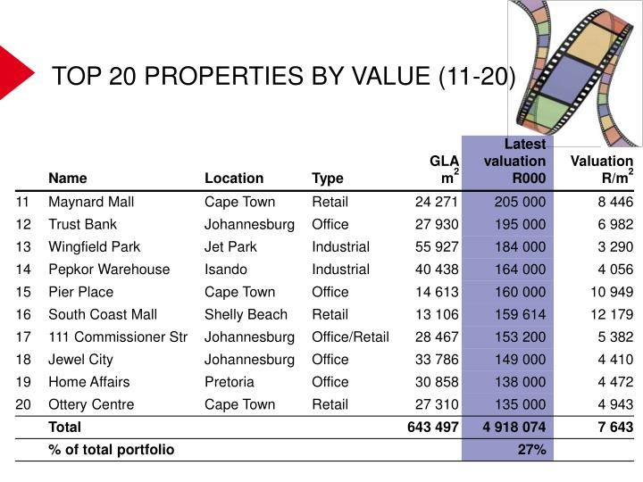 TOP 20 PROPERTIES BY VALUE (11-20)