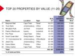 top 20 properties by value 11 20